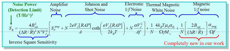 Master equation that governs the lowest field an MTJ sensor can detect.