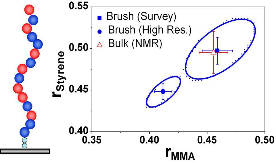 Graphic of Combi Monomer Reactivity Ratio Data