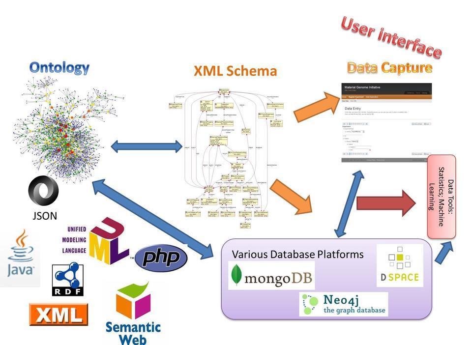 Data informatics tools