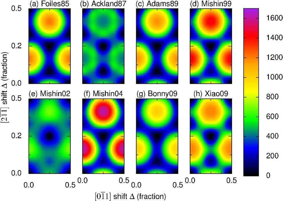 Nickel gamma surface from molecular statics simulations.