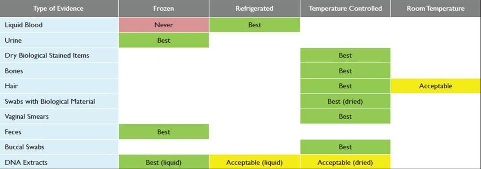 Long-Term BioEv Storage Matrix