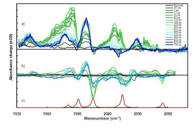 TRIR spectra for the propyl-bridged Fe-Fe(CO)6-Hydrogenase model compound.