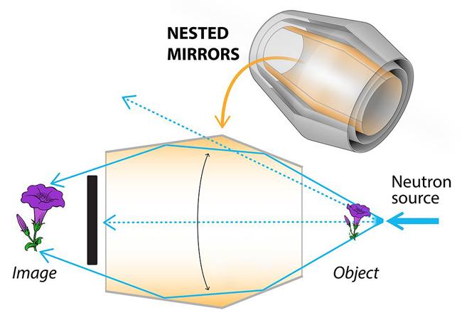 Diagram of neutron lens