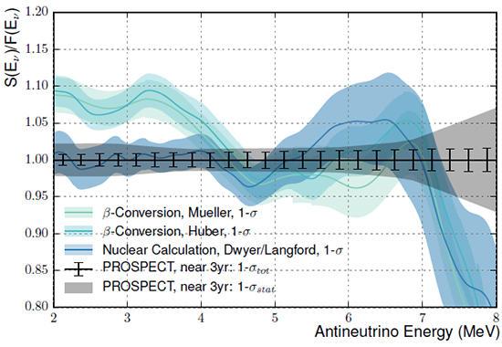 PROSPECT graph