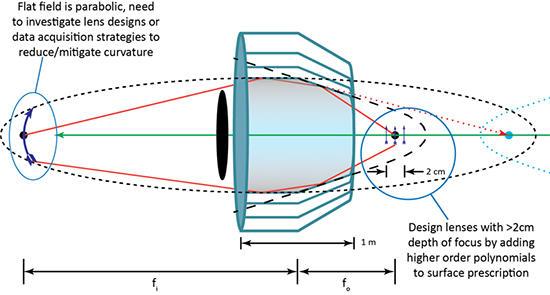 wolter optics