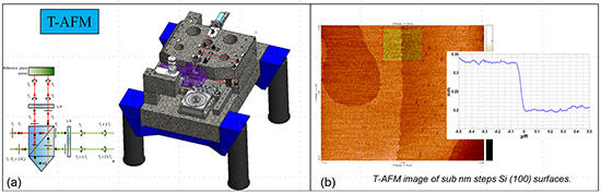 NIST-traceable AFM