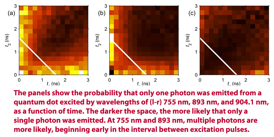 plot of photon detector data