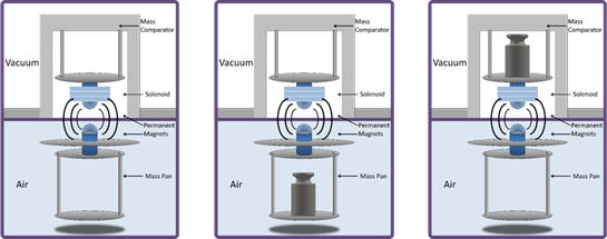 magnetic suspension technique