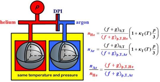 atomic pressure standard