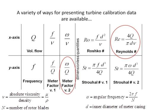 Table showing various ways to plot turbine calibration data. We recommend the Reynolds number for the x-axis and angular-frequency-over-volume-flow-rate for the y-axis