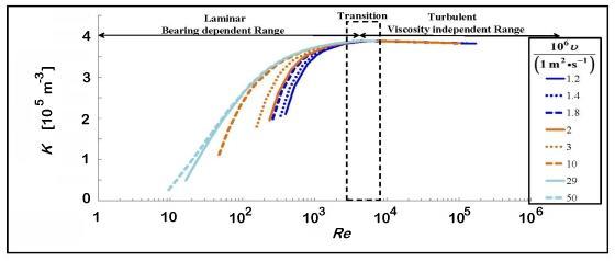 Plot of calibration data: meter factor versus Reynolds number