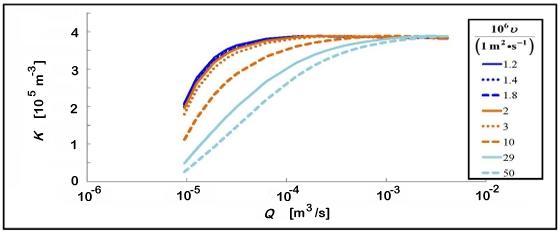 Plot of calibration data: meter factor versus volume flow rate