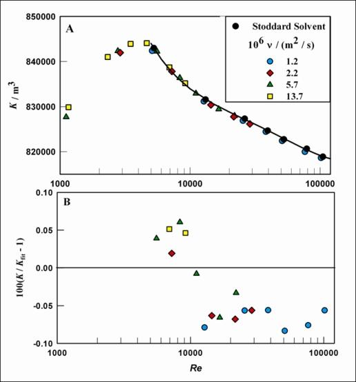 Validation that calibrations with propylene glycol-water mixtures and Stoddard Solvent agree within 0.1 percent
