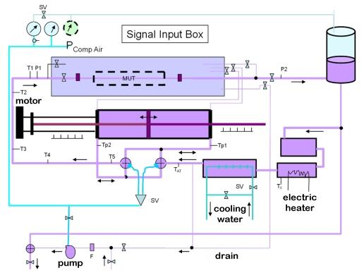 Schematic diagram of the 20-Liter prover system
