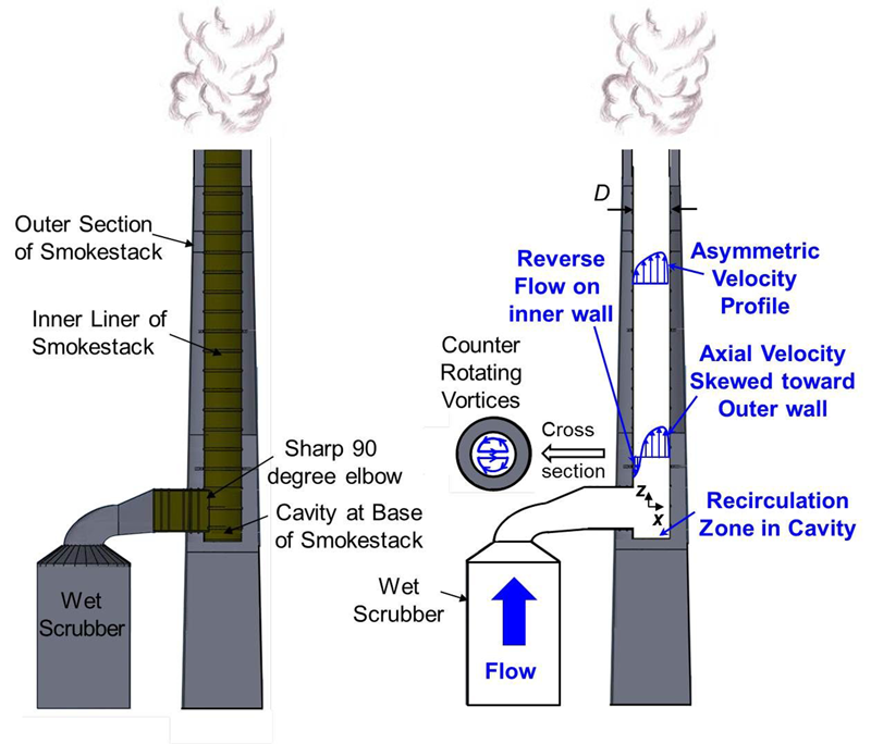 diagram of commercial smokestack