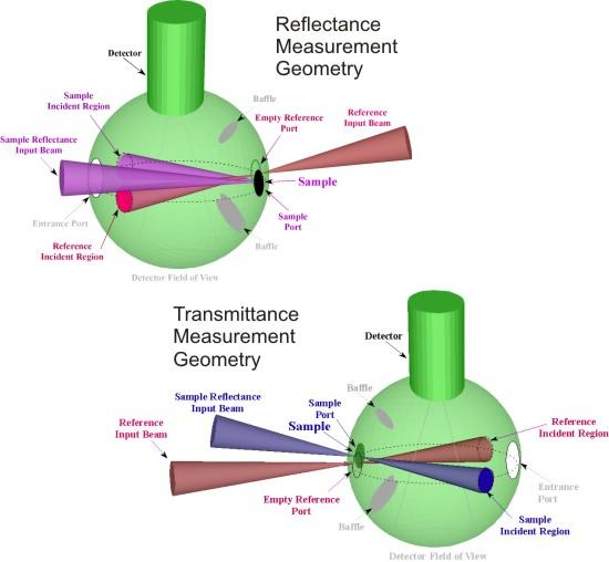 Schematic of both the reflectance and transmittance measurement geometries