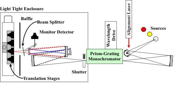 Diagram of visible-near infrared spectral comparator facility