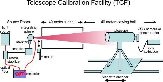 Experimental setup for Telescope calibration facility