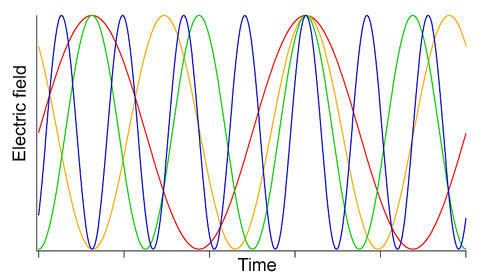 graph showing oscillation of 4 different colors of lightwaves