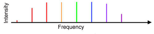 graph showing frequency comb