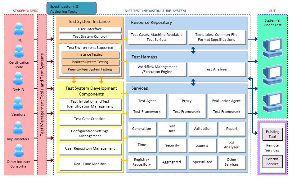 NIST Test Infrastructure System