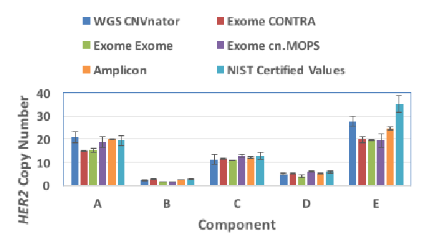 Use of SRM 2373 components for the validation of different NGS methods and algorithms assays used for clinical decisions for treatment of individual cancer patients.