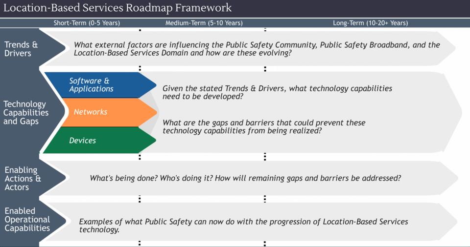 Road-map Framework pscr