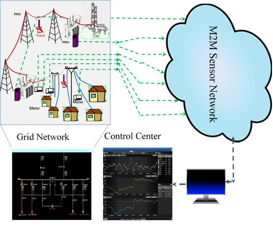 Smart Grid Communications Image