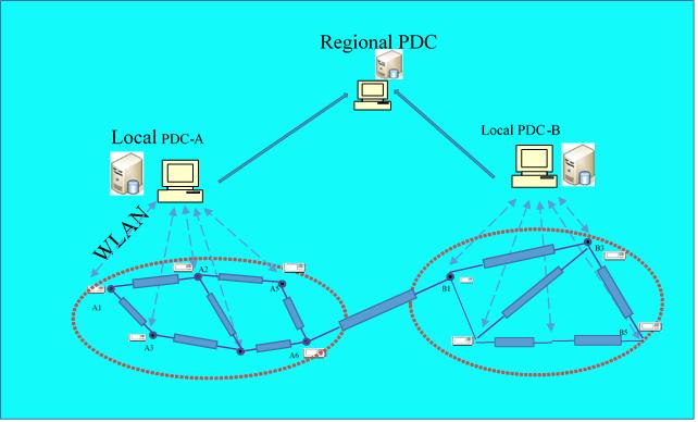 Synchrophasor Networks for Grid monitoring