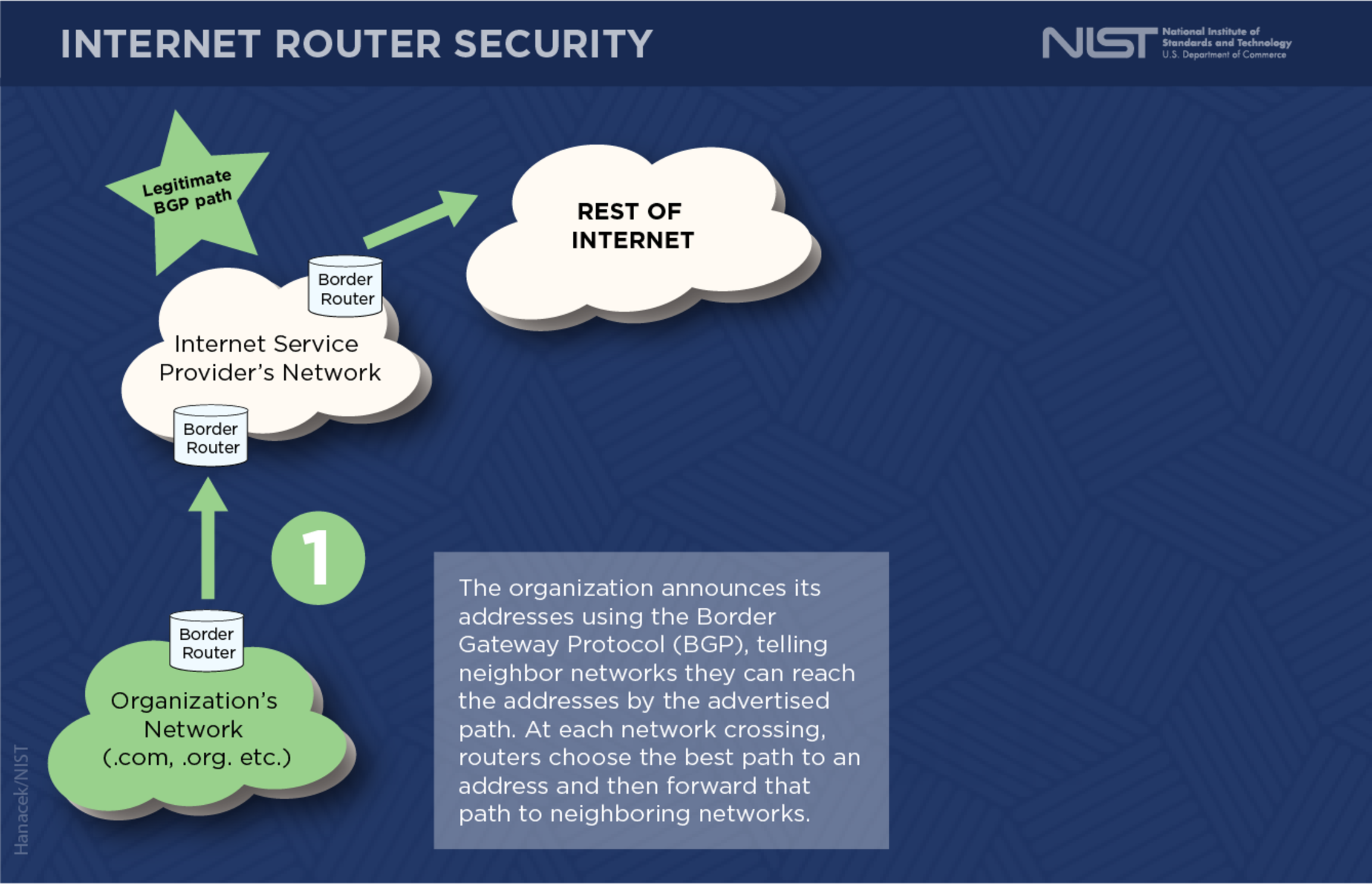 Border Gateway Protocol Security Image 2