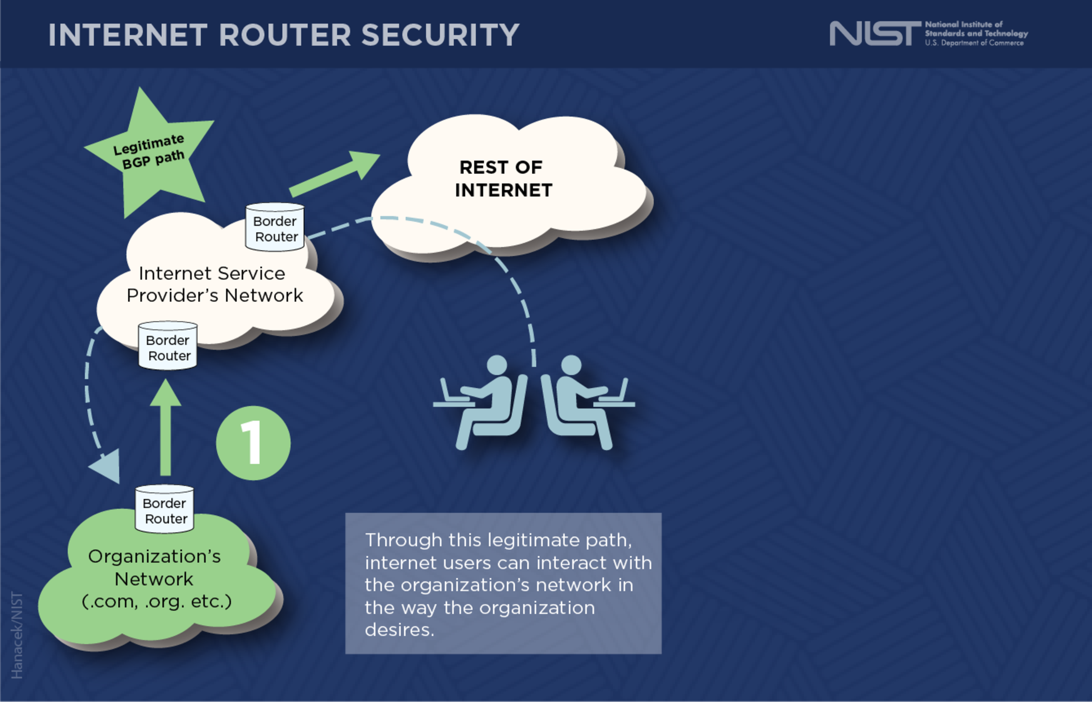 Border Gateway Protocol Security - Image 3