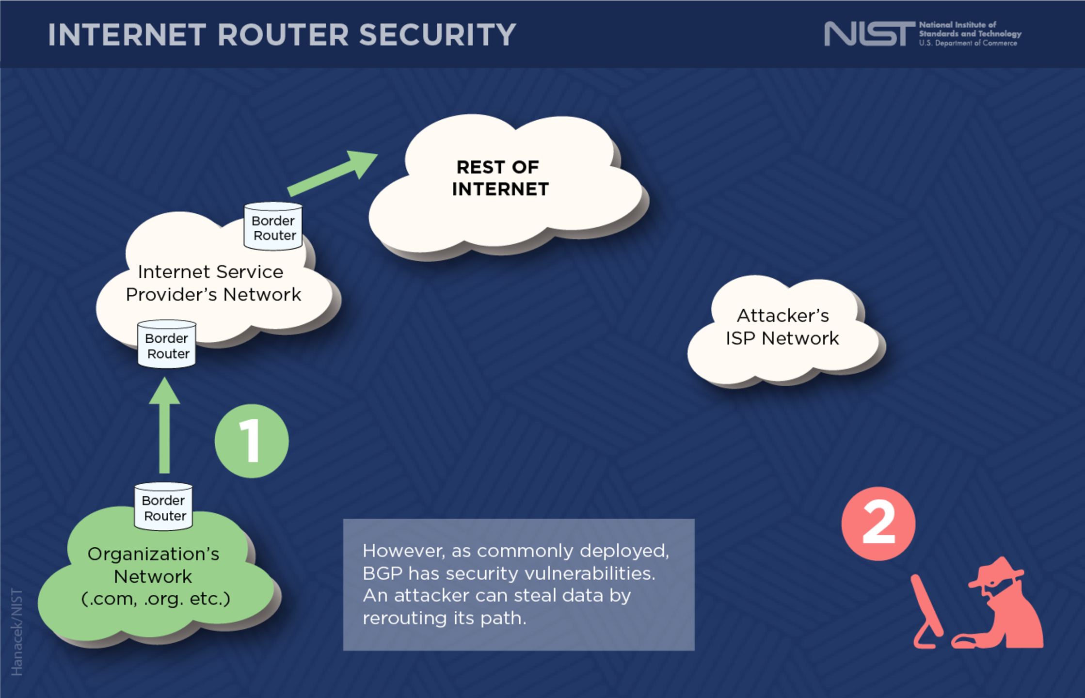 Border Gateway Protocol Security - Image 4