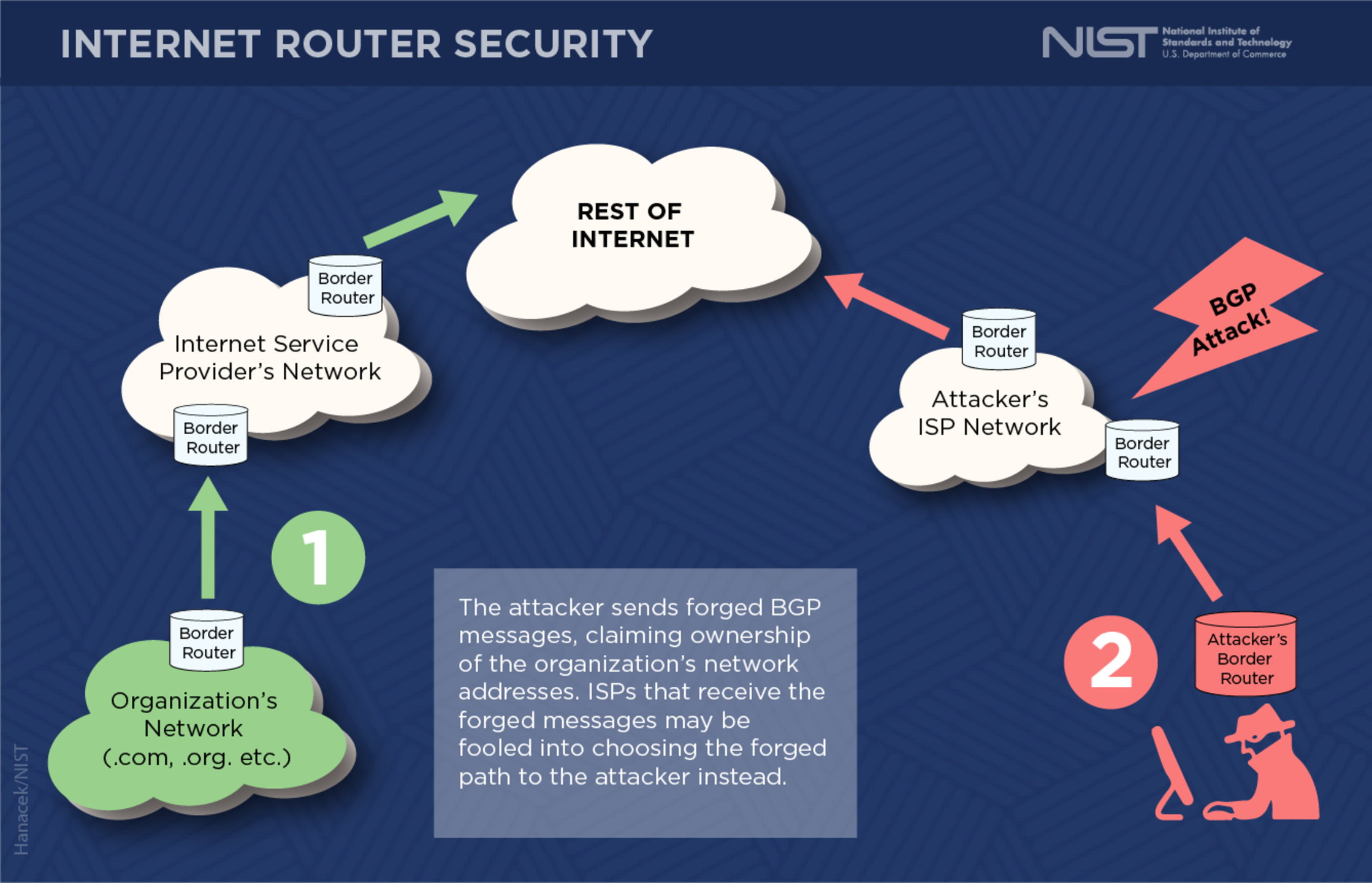 Border Gateway Protocol Security - Image 5