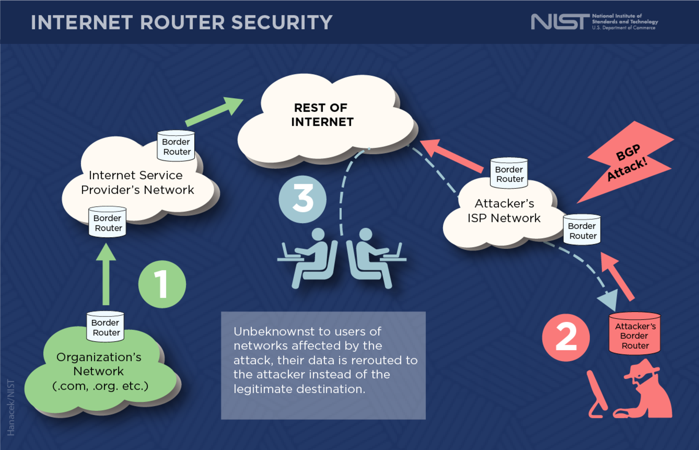 Border Gateway Protocol Security - Image 6
