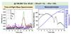 Nanocalorimeter Measurements Project