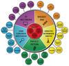 OAS chart