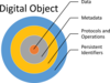 A digital object is composed of Data, Metadata, Protocols & Operations, and Persistent Identifiers.