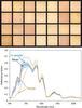skin reflectance graphs