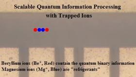 Scalable Quantum Informations Processing With Trapped Ions Thumbnail